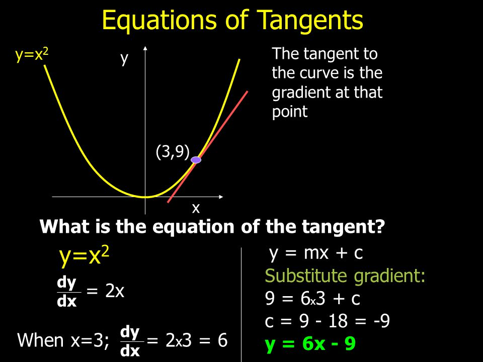 y x Equations of Tangents y=x 2 The tangent to the curve is the gradient at that point (3,9) What is the equation of the tangent? y=x 2 = 2x dy dx Whe