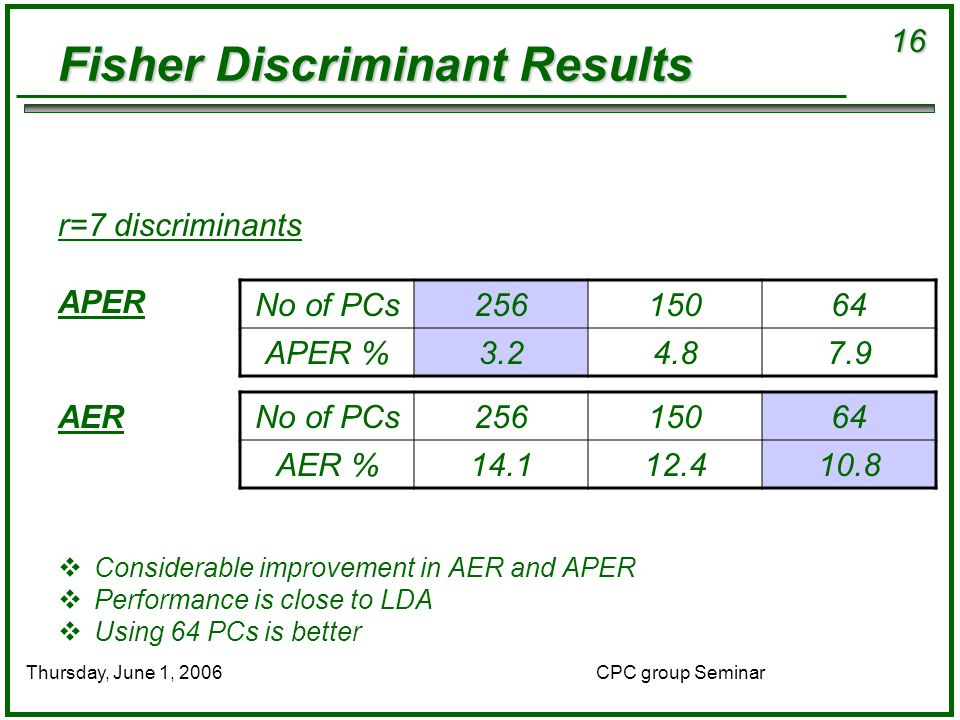 16 CPC group SeminarThursday, June 1, 2006 Fisher Discriminant Results r=7 discriminants APER AER  Considerable improvement in AER and APER  Performance is close to LDA  Using 64 PCs is better No of PCs25615064 APER %3.24.87.9 No of PCs25615064 AER %14.112.410.8