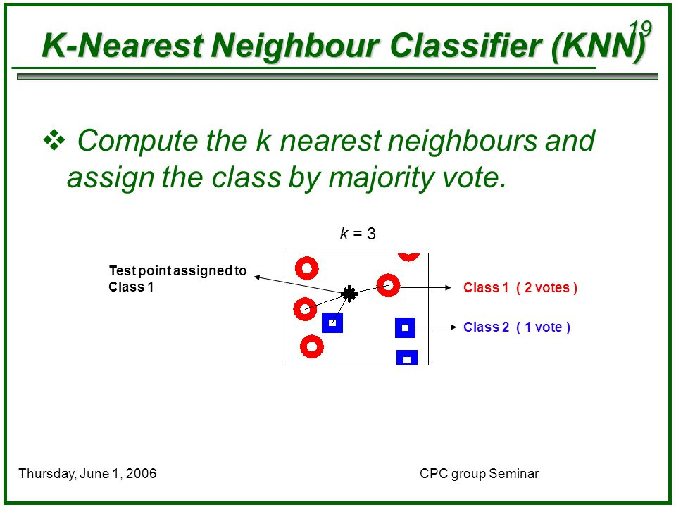 19 CPC group SeminarThursday, June 1, 2006 K-Nearest Neighbour Classifier (KNN)  Compute the k nearest neighbours and assign the class by majority vote.