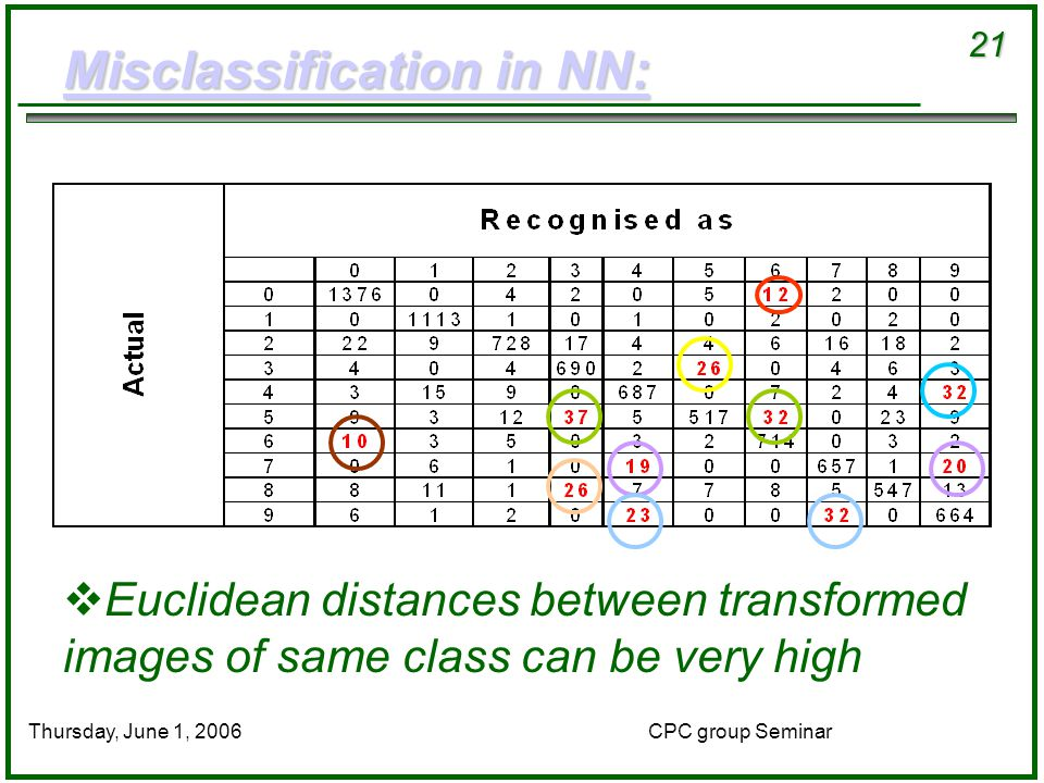 21 CPC group SeminarThursday, June 1, 2006 Misclassification in NN: Misclassification in NN:  Euclidean distances between transformed images of same class can be very high
