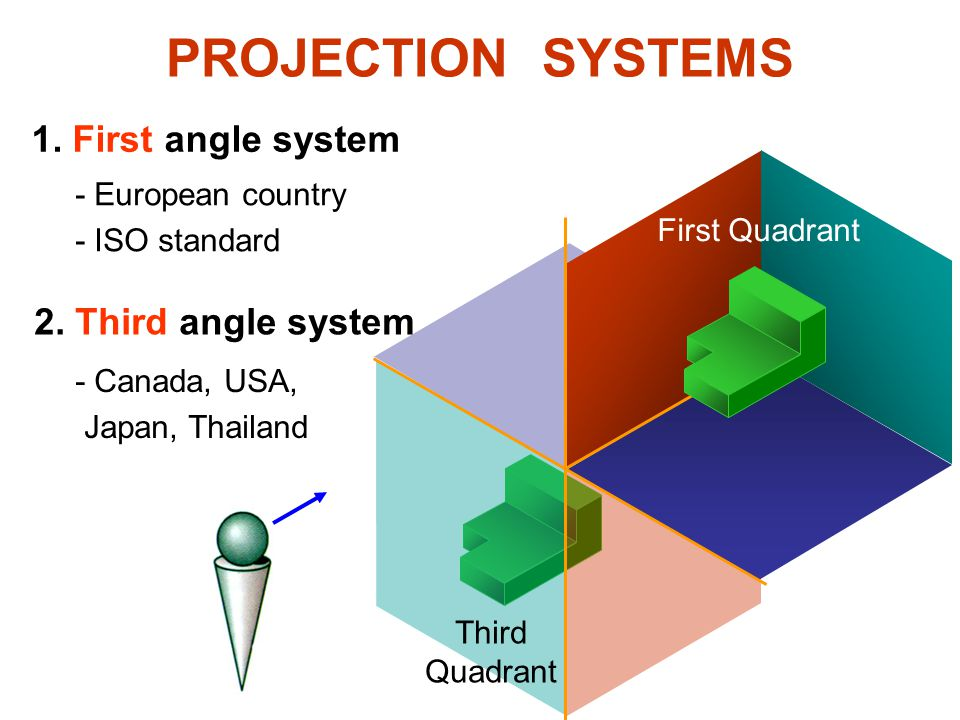 PROJECTION SYSTEMS 1. First angle system 2. Third angle system First Quadrant Third Quadrant - European country - ISO standard - Canada, USA, Japan, T
