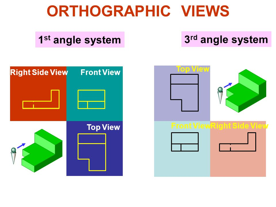 ORTHOGRAPHIC VIEWS 1 st angle system 3 rd angle system Front View Right Side View Top View