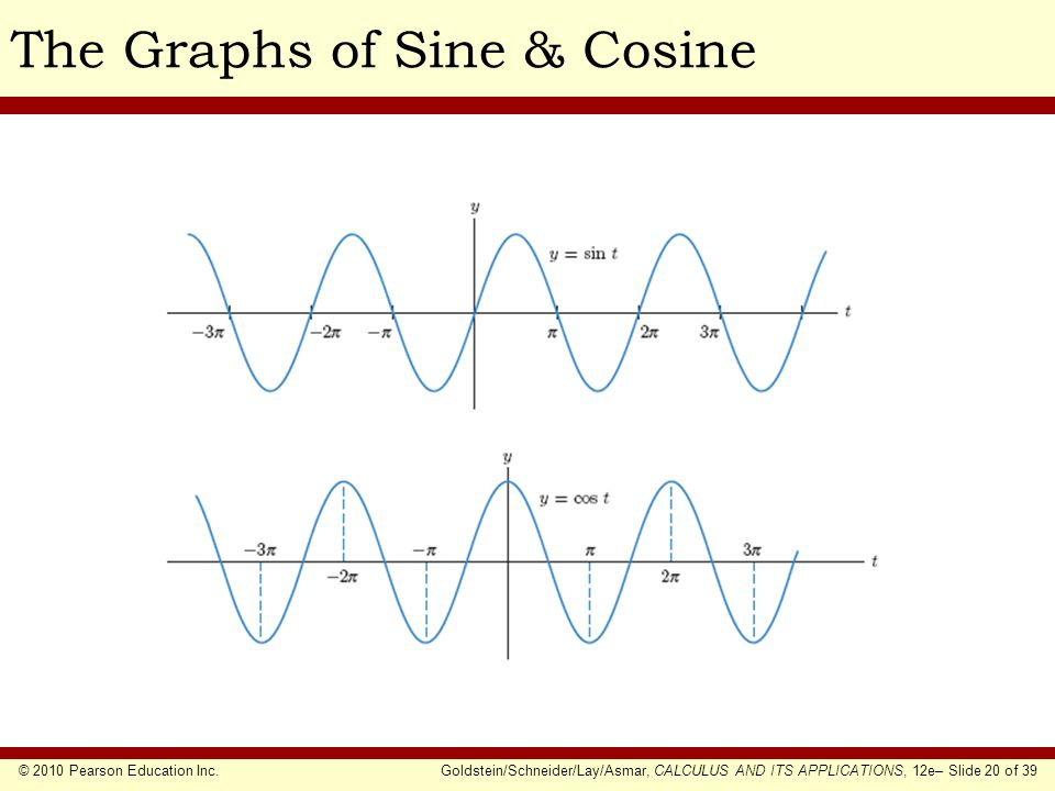 © 2010 Pearson Education Inc.Goldstein/Schneider/Lay/Asmar, CALCULUS AND ITS APPLICATIONS, 12e– Slide 20 of 39 The Graphs of Sine & Cosine