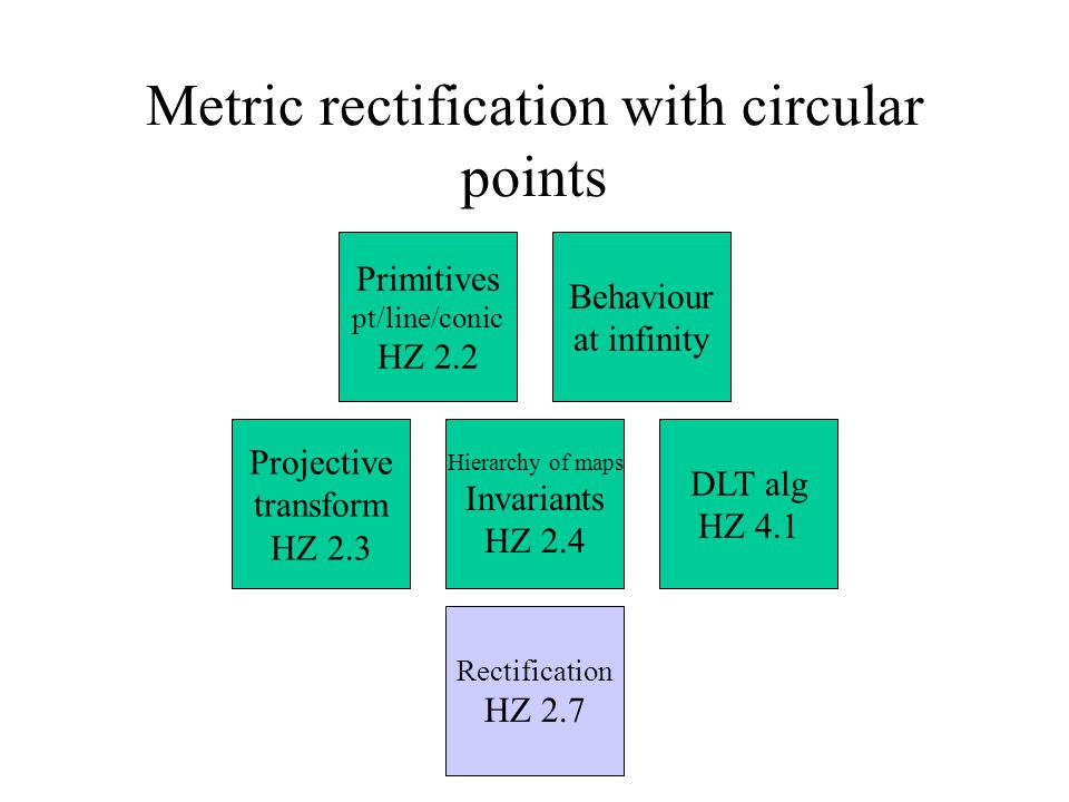 Metric rectification with circular points DLT alg HZ 4.1 Rectification HZ 2.7 Hierarchy of maps Invariants HZ 2.4 Projective transform HZ 2.3 Behaviour at infinity Primitives pt/line/conic HZ 2.2