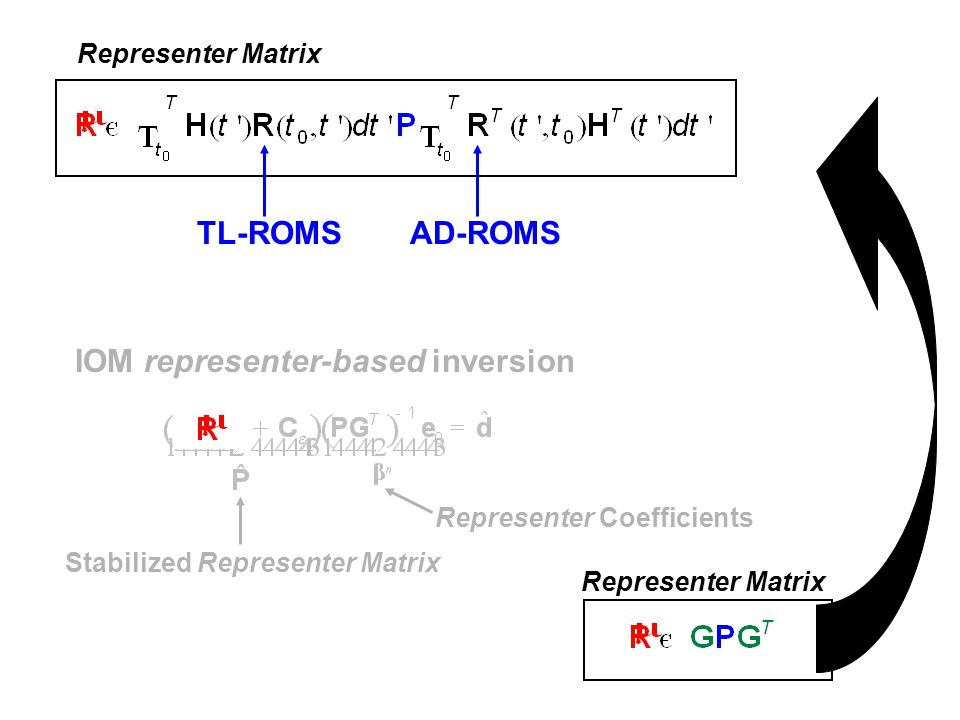IOM representer-based inversion Stabilized Representer Matrix Representer Coefficients Representer Matrix TL-ROMSAD-ROMS