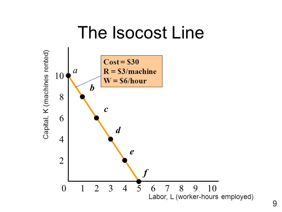 Learning Objectives Calculate and graph a firm's isocost line Work out how the isocost line changes when resource prices or total cost change Make a map of production recipes (technology) using isoquants Explain the choices that firms make Prove three theorems relating to the HO model