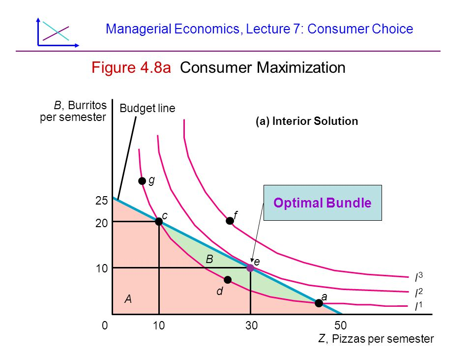 Managerial Economics, Lecture 7: Consumer Choice Tangency Property  The tangency of the indifference curve and the budget line implies that:  The last dollar spent on pizza gives as much extra utility as that spent on burritos
