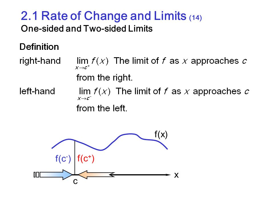 2.1 Rate of Change and Limits (14) One-sided and Two-sided Limits c x f(x) f(c + ) f(c - )