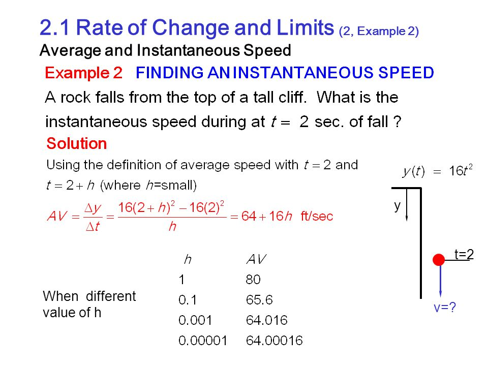 2.1 Rate of Change and Limits (2, Example 2) Average and Instantaneous Speed y t=2 v=? When different value of h