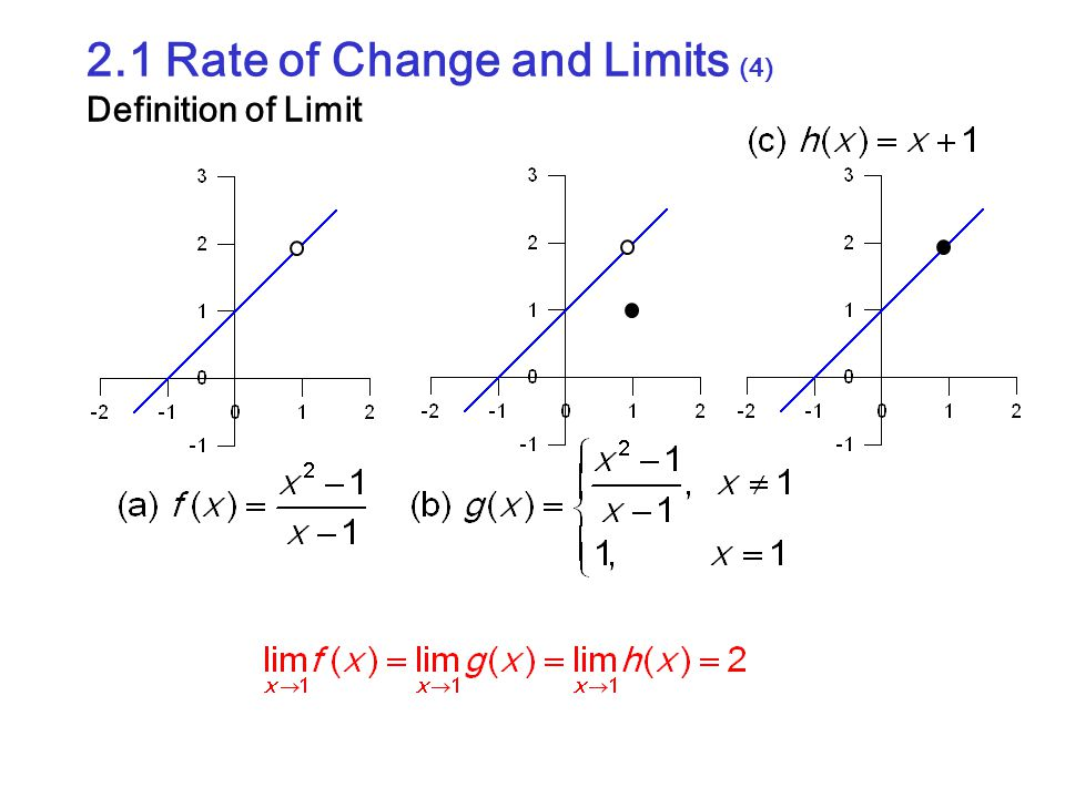 2.1 Rate of Change and Limits (5) Properties of Limit This can be applied to do the limits of all polynominal and rational functions.