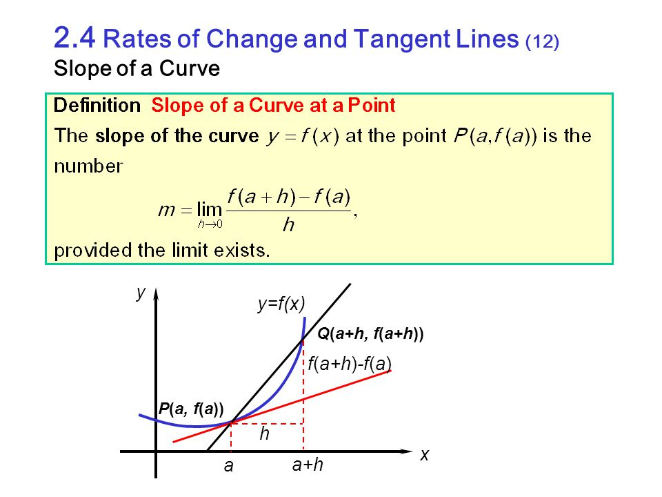 2.4 Rates of Change and Tangent Lines (12) Slope of a Curve a a+h x y h y=f(x) f(a+h)-f(a) P(a, f(a)) Q(a+h, f(a+h))