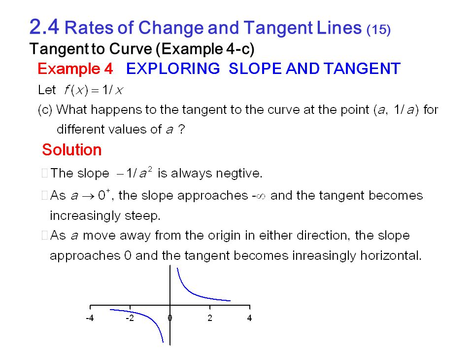 2.4 Rates of Change and Tangent Lines (15) Tangent to Curve (Example 4-c)