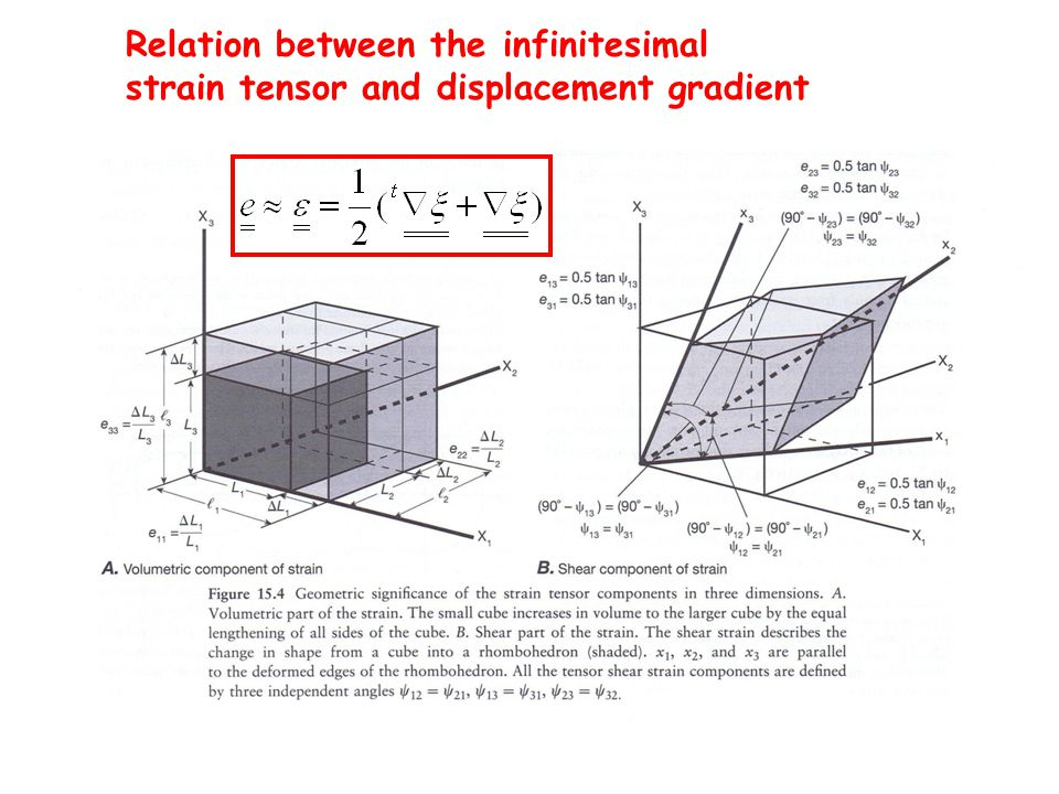 Relation between the infinitesimal strain tensor and displacement gradient