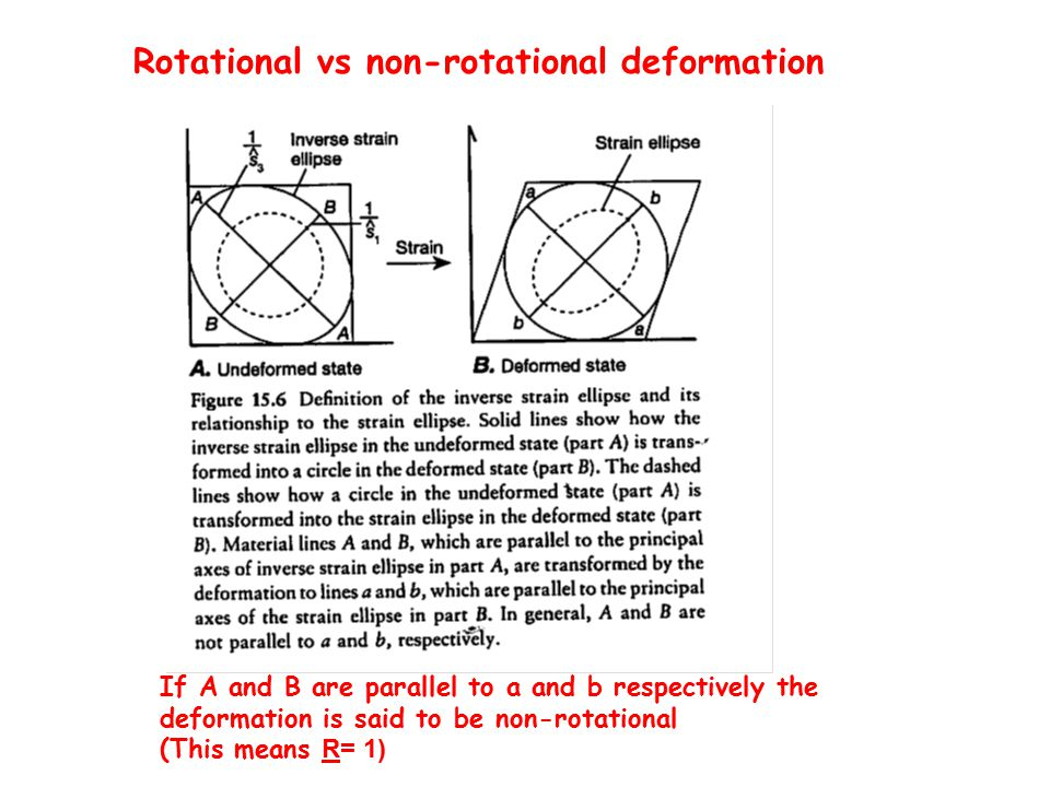 If A and B are parallel to a and b respectively the deformation is said to be non-rotational (This means R= 1) Rotational vs non-rotational deformation