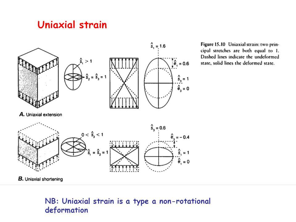 NB: Uniaxial strain is a type a non-rotational deformation Uniaxial strain