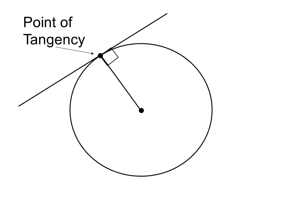 Corollary Tangents to a circle from a common point are congruent P B A