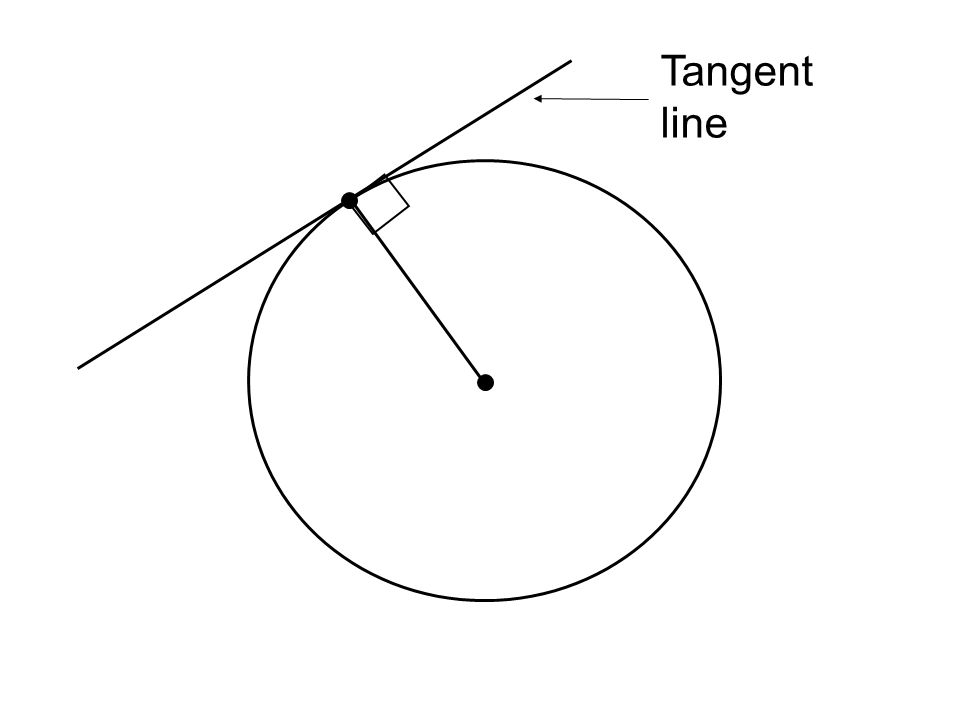 When each side of a polygon is tangent to a circle, the polygon is said to be circumscribed about the circle and the circle is inscribed in the polygon.