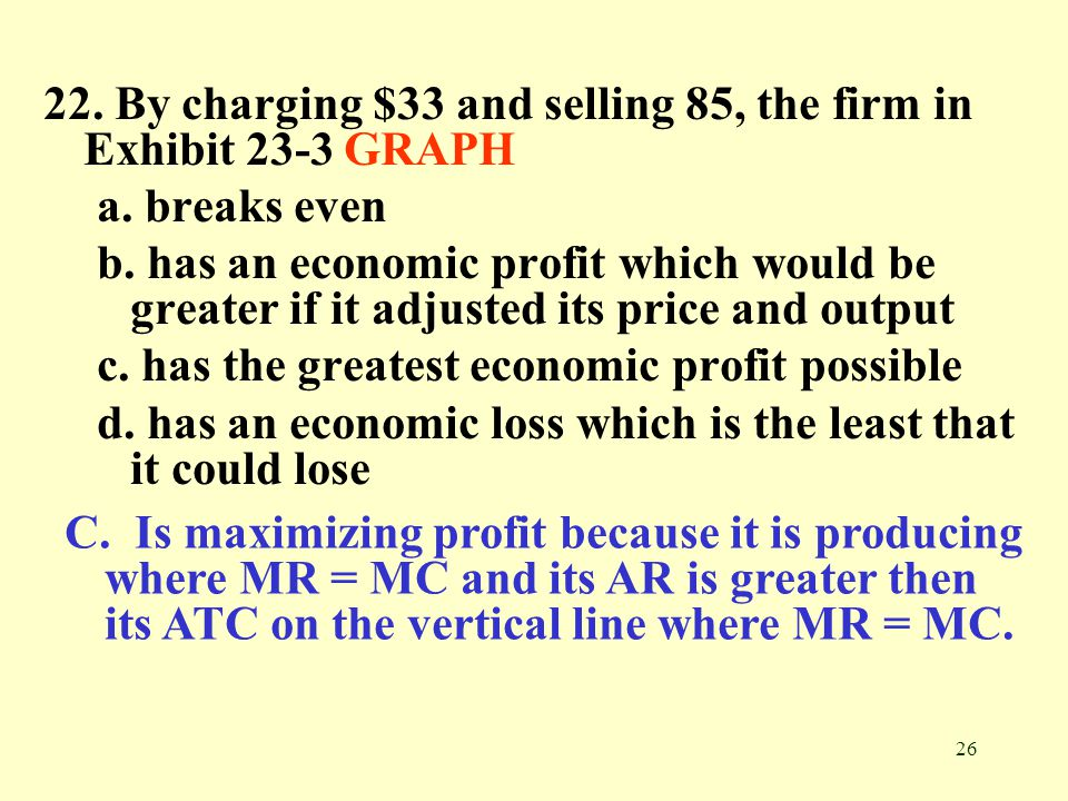 26 22. By charging $33 and selling 85, the firm in Exhibit 23-3 GRAPH a. breaks even b. has an economic profit which would be greater if it adjusted i