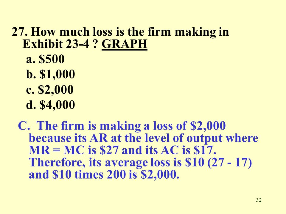 32 27. How much loss is the firm making in Exhibit 23-4 ? GRAPHGRAPH a. $500 b. $1,000 c. $2,000 d. $4,000 C. The firm is making a loss of $2,000 beca