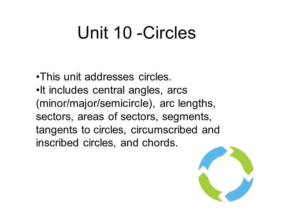 Theorem 11.3 Look at the inscribed circle below.