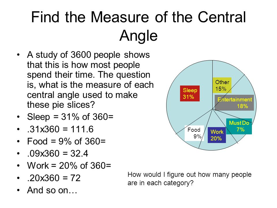 Example Find the measure of arc a and angle b The measure of the inscribed angle q is 60 degrees The intercepted arc (which is labeled a) is twice the measure of the angle, so arc a is 120 degrees The measure of the inscribed angle b is the measure of arc a, plus 30 0 Therefore angle b = 120 + 30 = 150 0 /2=75 0 60 0 a b 30 0 m n p q