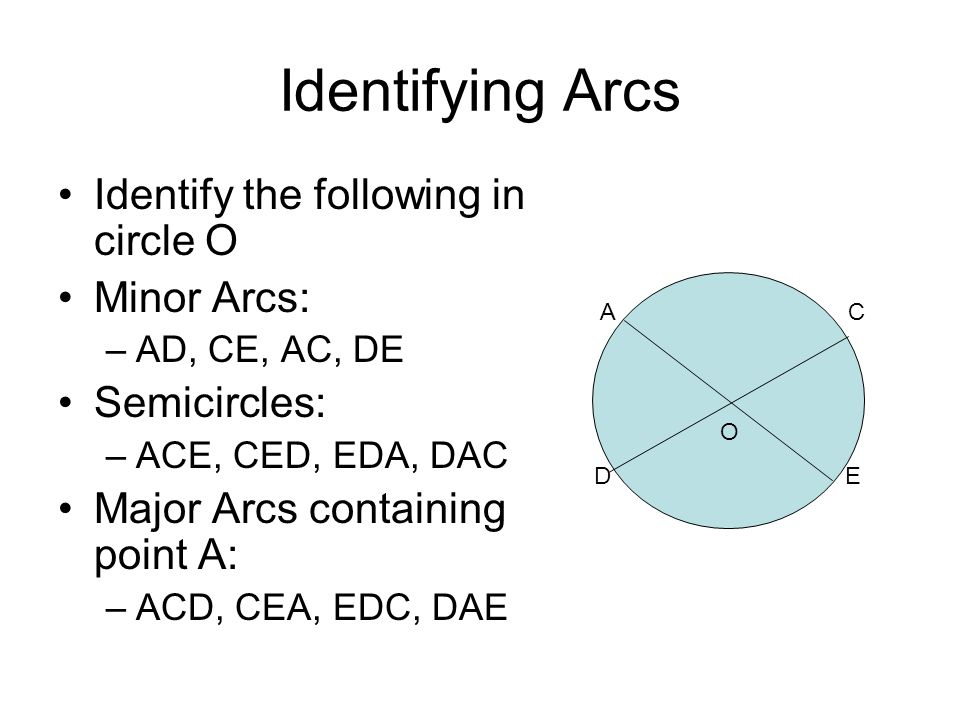 Area of a Sector of a Circle Theorem 7.16: The area of a sector of a circle is the product of the ratio (Arc 0 )/360 x the area of the circle ( π R 2 ) Or Area of Sector AOB = m(arc AB)/360 x π R 2 (Remember, the measure of the arc is the measure of degrees) O A B r