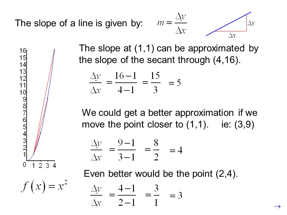 The slope of a line is given by: The slope at (1,1) can be approximated by the slope of the secant through (4,16). We could get a better approximation