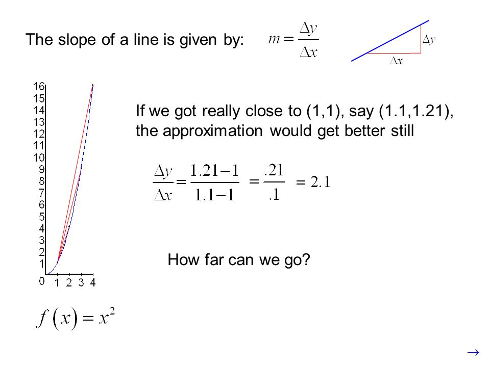 The slope of a line is given by: If we got really close to (1,1), say (1.1,1.21), the approximation would get better still How far can we go?