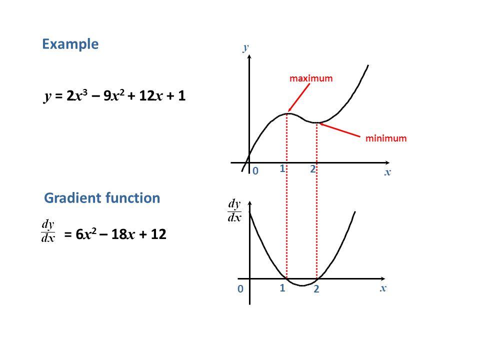 2 1 Example maximum minimum x 0 = 6 x 2 – 18 x + 12 Gradient function 2 y = 2 x 3 – 9 x 2 + 12 x + 1 y x 0 1