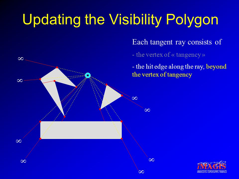 iMAGIS-GRAVIR / IMAG Updating the Visibility Polygon Each tangent ray consists of - the vertex of « tangency » - the hit edge along the ray, beyond the vertex of tangency 8 8 8 8 8 8 8 8