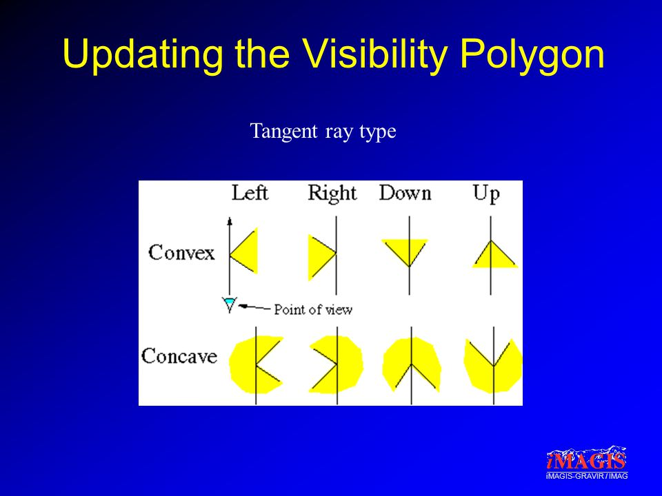 iMAGIS-GRAVIR / IMAG Updating the Visibility Polygon Tangent ray type
