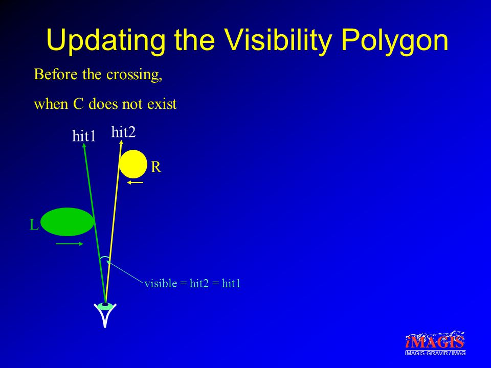 iMAGIS-GRAVIR / IMAG Updating the Visibility Polygon R L hit2 hit1 Before the crossing, when C does not exist visible = hit2 = hit1