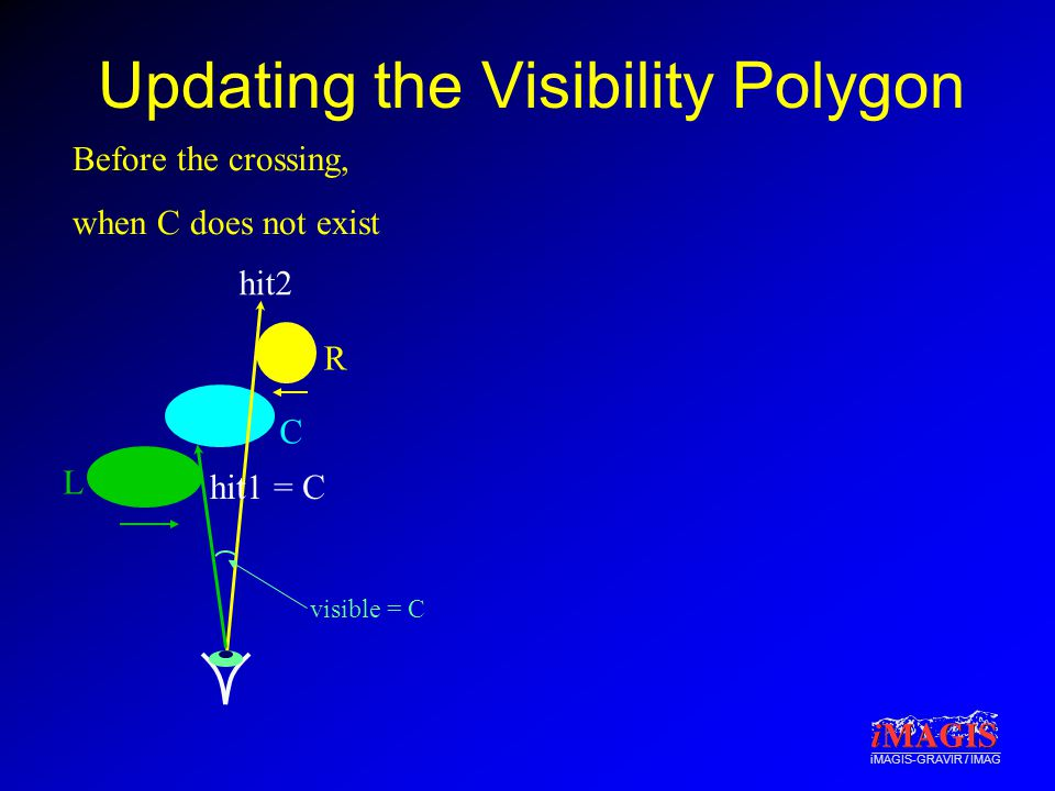 iMAGIS-GRAVIR / IMAG Updating the Visibility Polygon R L hit2 Before the crossing, when C does not exist visible = C C hit1 = C