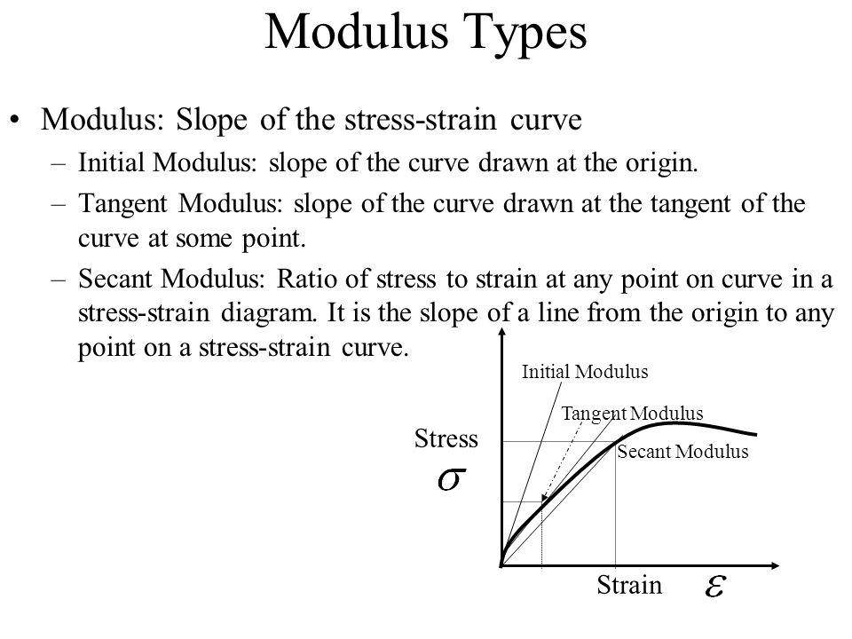 Modulus Types Modulus: Slope of the stress-strain curve –Initial Modulus: slope of the curve drawn at the origin. –Tangent Modulus: slope of the curve
