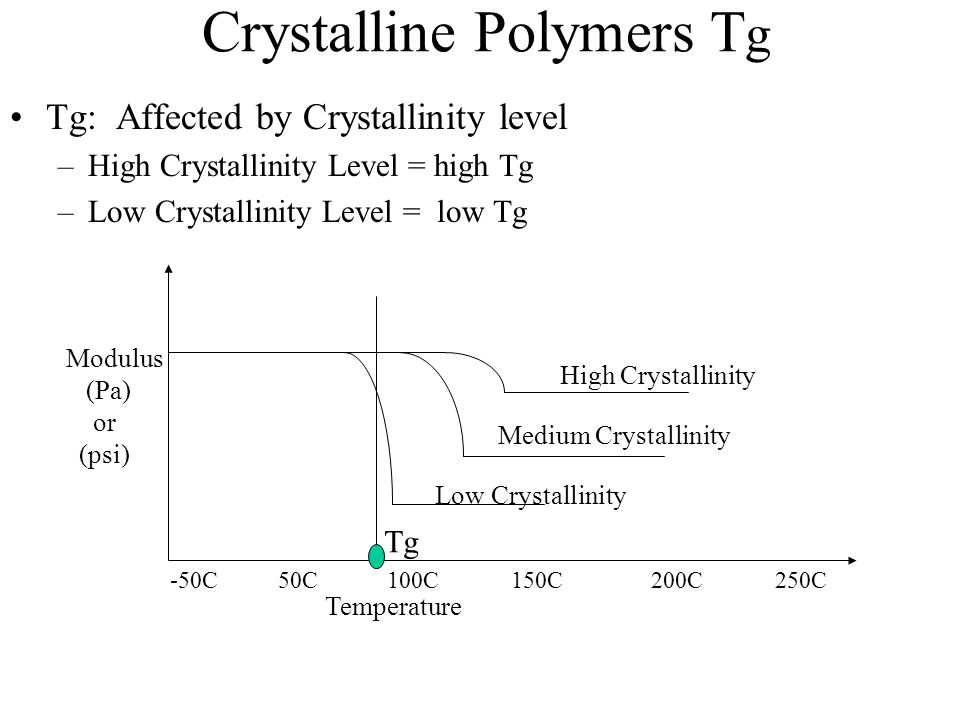 Crystalline Polymers T g Tg: Affected by Crystallinity level –High Crystallinity Level = high Tg –Low Crystallinity Level = low Tg Modulus (Pa) or (ps