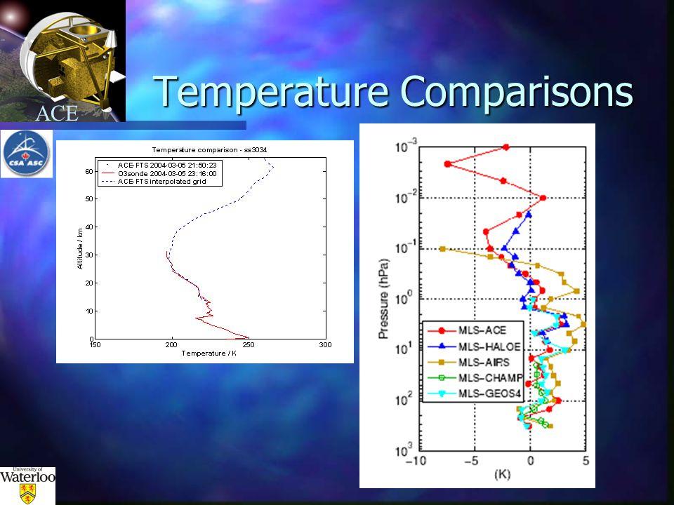 ACE Temperature Comparisons