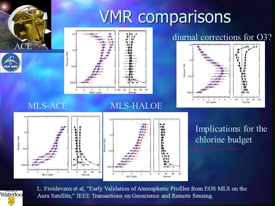ACE VMR comparisons L.