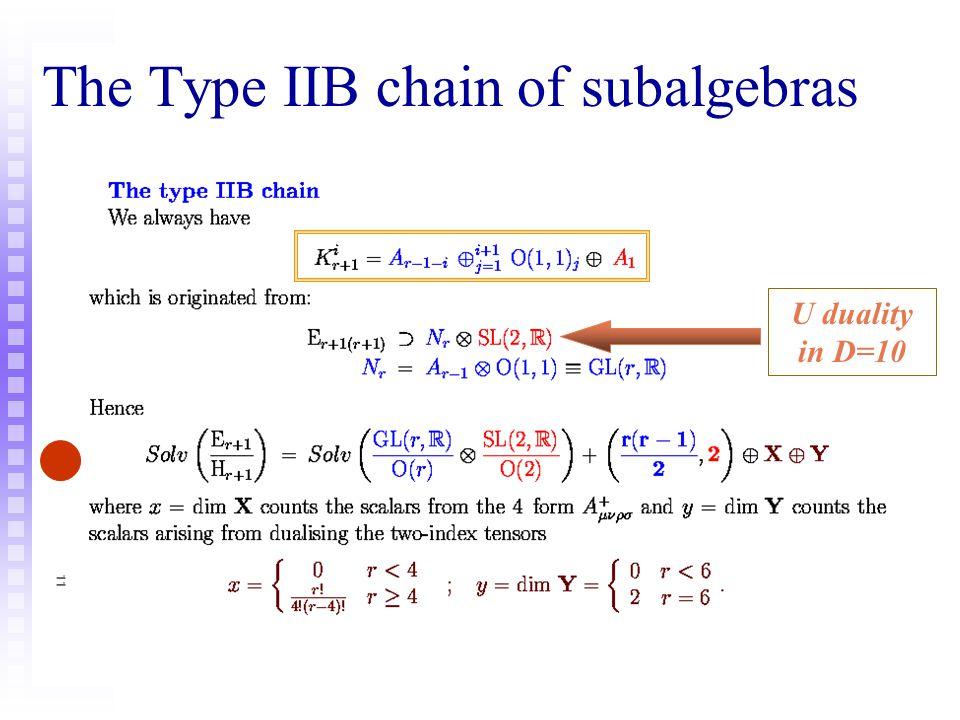 Type IIA versus Type IIB decomposition of the Dynkin diagram Dilaton Ramond scalars The dilaton