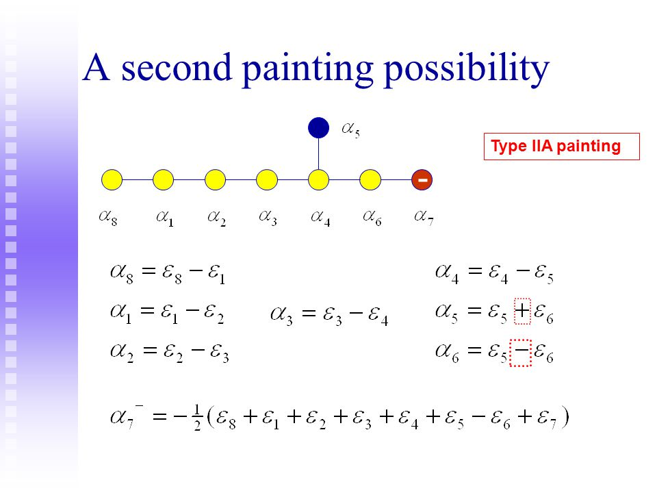 Painting the Dynkin diagram = constructing a suitable basis of simple roots Spinor weight + Type II B painting