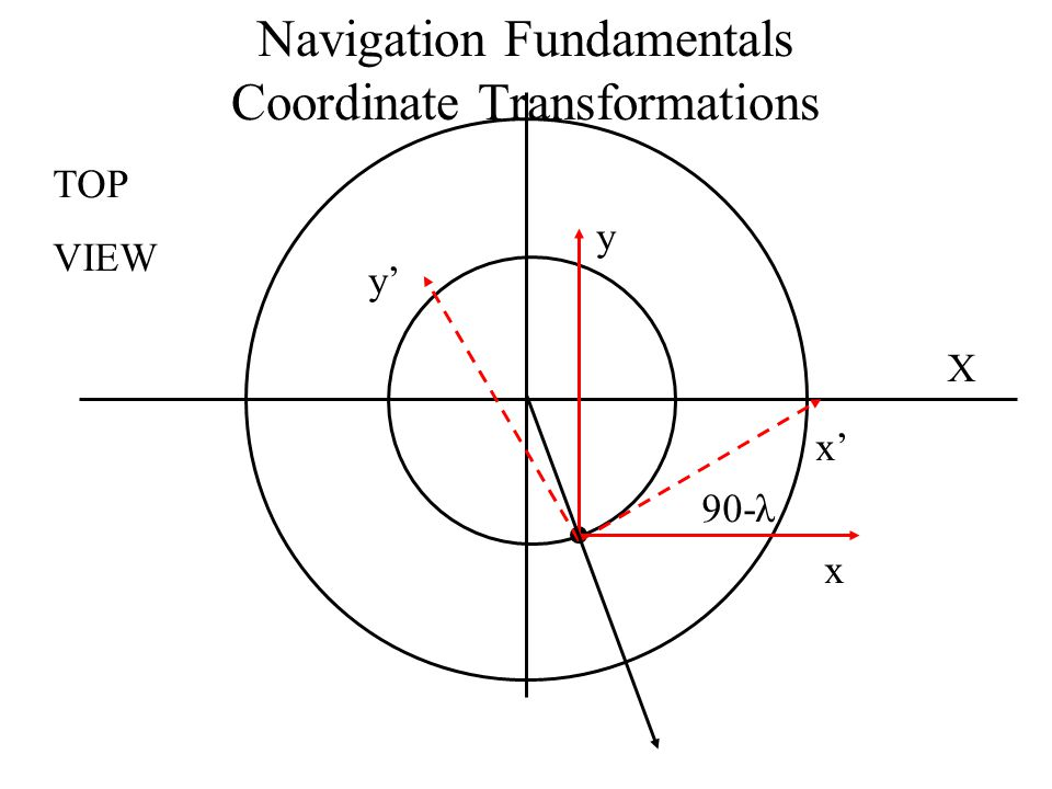 Navigation Fundamentals Coordinate Transformations x y x' y' TOP VIEW 90-λ X