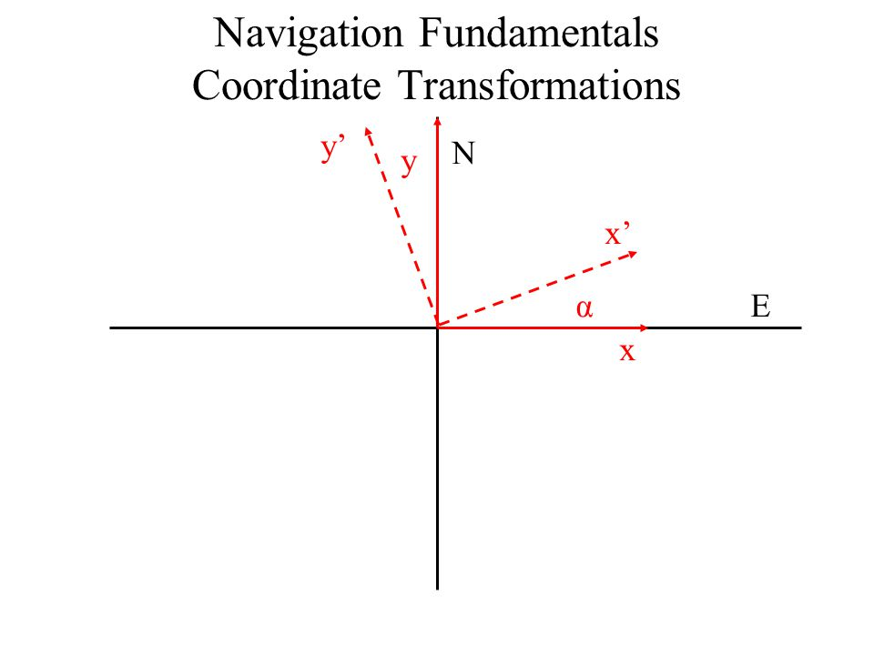 Navigation Fundamentals Coordinate Transformations N E x y y' x' α