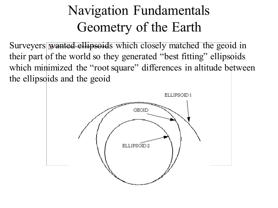Navigation Fundamentals Bearing and Distance Calculation 90-Φ 1 90-Φ 2 L P1P1 P2P2 B1B1 B2B2 Δλ Note: Bearing from P 1 to P 2 is B 1 Bearing from P 2 to P 1 is 360º - B 2
