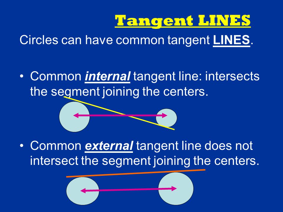 Tangent LINES Circles can have common tangent LINES. Common internal tangent line: intersects the segment joining the centers. Common external tangent