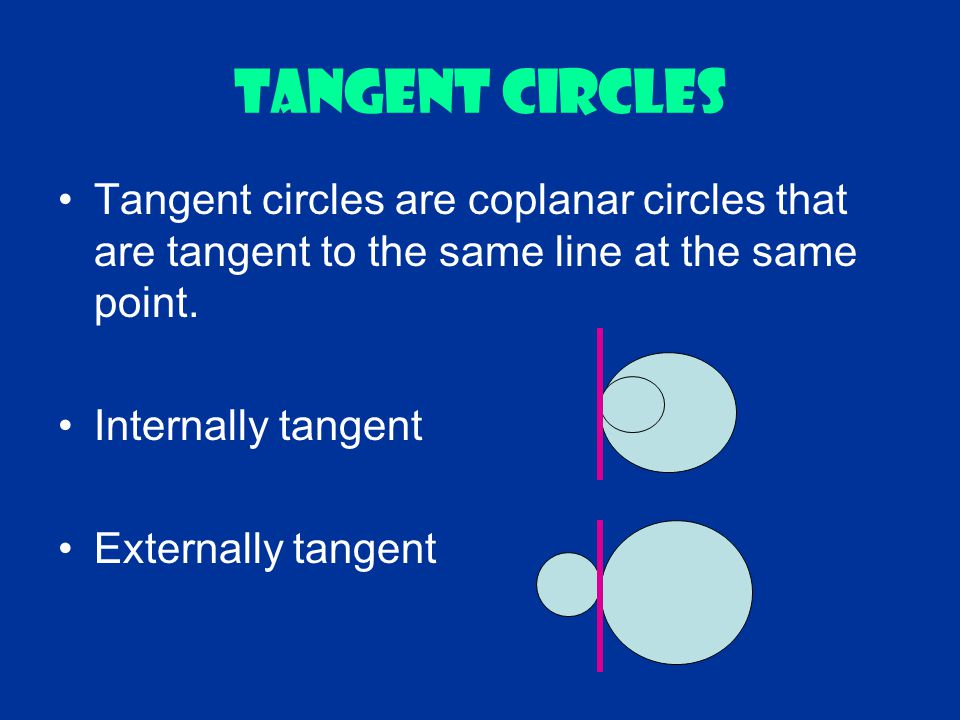 Tangent CIRCLES Tangent circles are coplanar circles that are tangent to the same line at the same point. Internally tangent Externally tangent