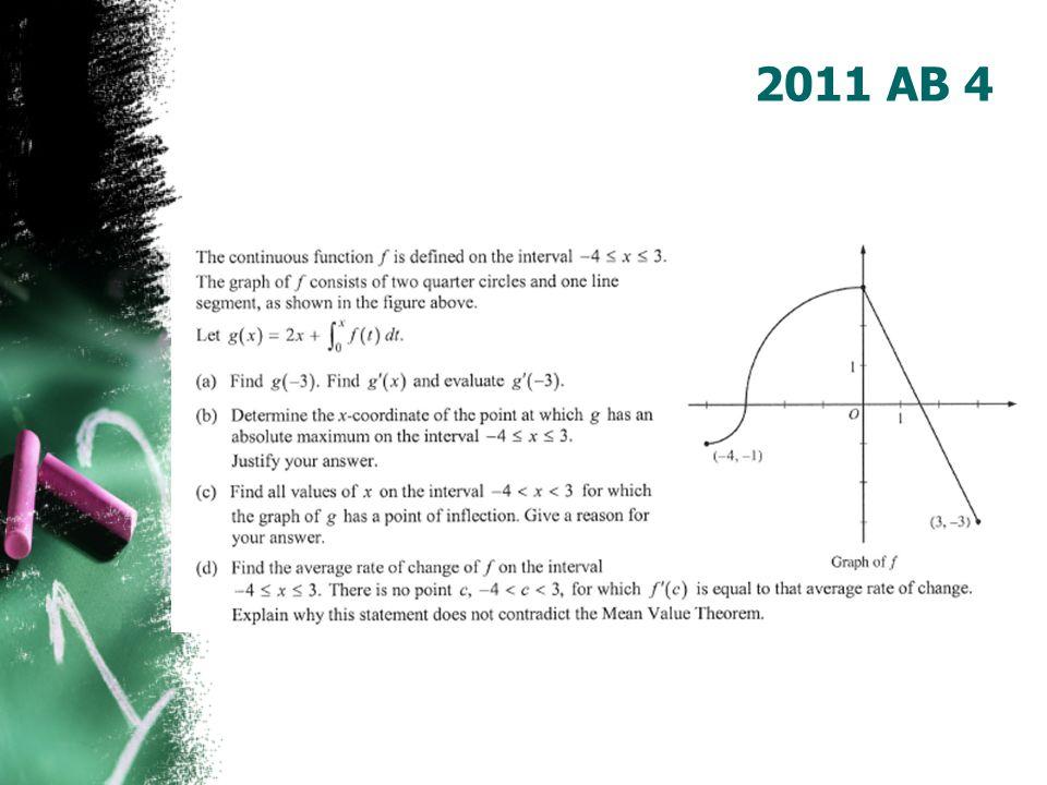 AP Calculus Graph-stem Questions
