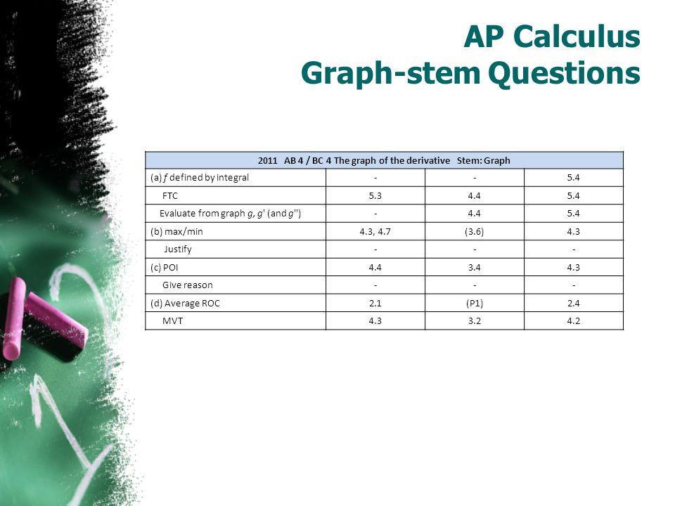 AP Calculus Graph-stem Questions 1996 AB 1