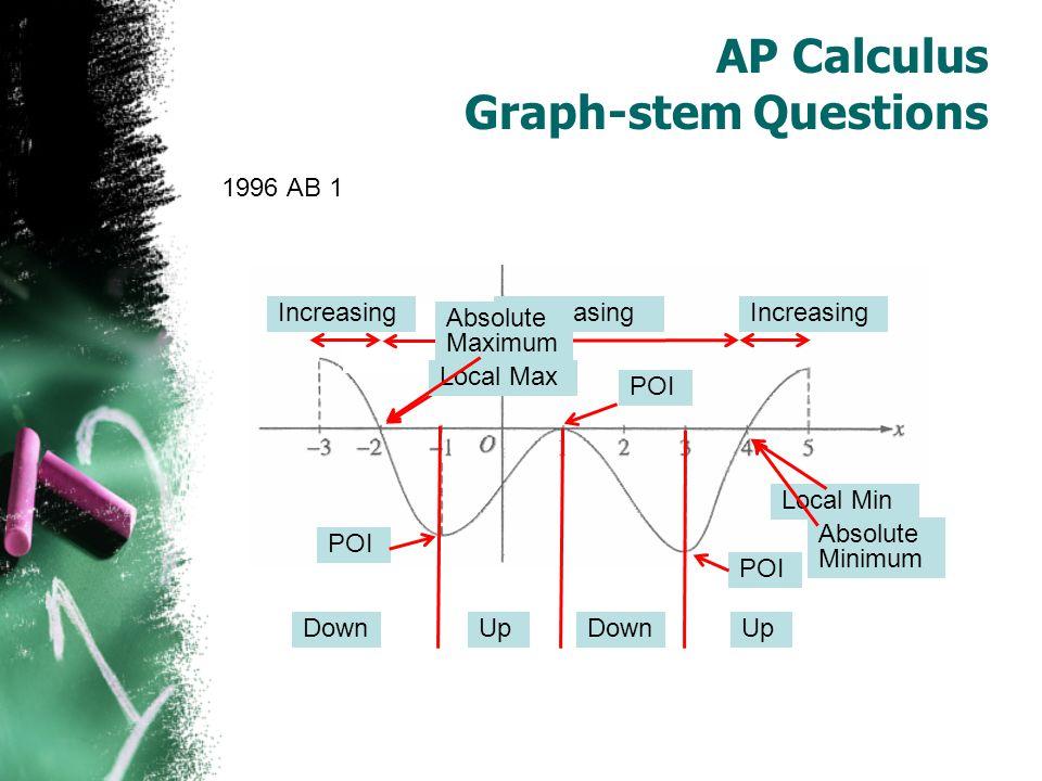 AP Calculus Graph-stem Questions Year & Number Mean% 9% Zero 2003 AB 42.68n/a20.4 2004 AB 52.631.028.0 2006 AB 33.244.022.0 2008 AB 42.602.329.7 2009 AB 14.674.99.6 2009 AB 62.070.223.8 2010 AB 51.750.338.9 2011 AB 52.440.429.5