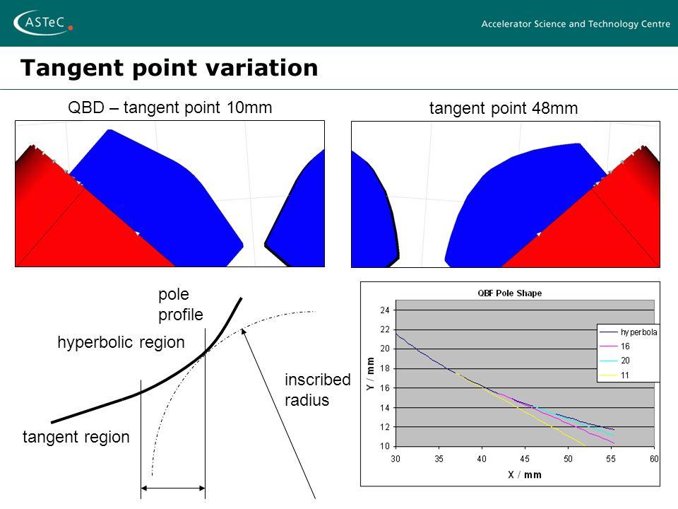 EMMA Magnet Design – Ben ShepherdFFAG 2007 - Grenoble, April 12-17 2007 Tangent point variation QBD – tangent point 10mm tangent point 48mm hyperbolic region tangent region pole profile inscribed radius