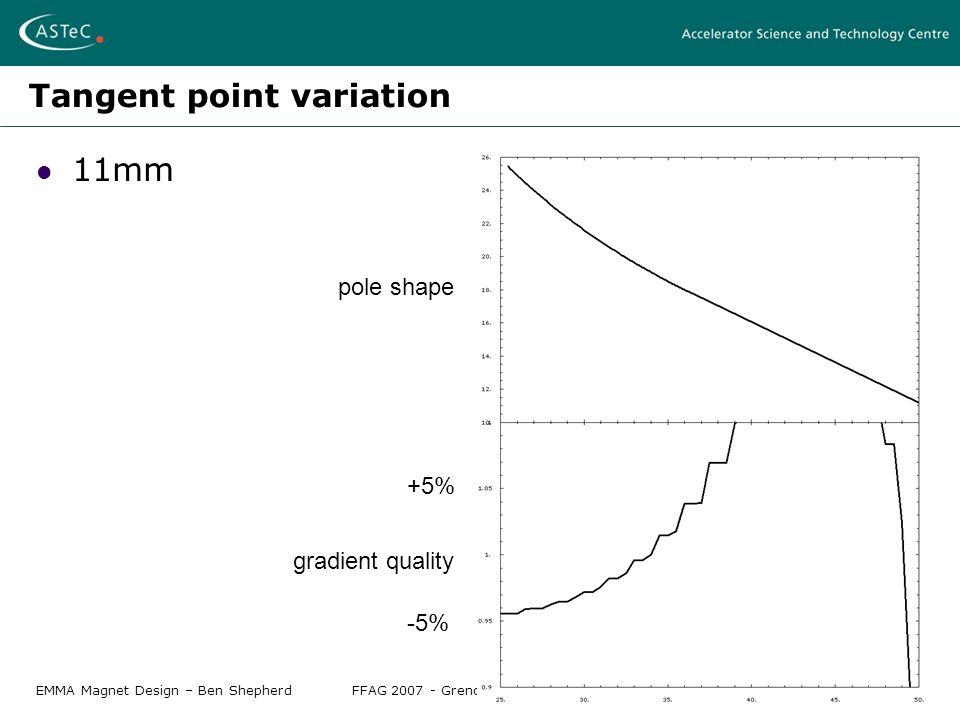 EMMA Magnet Design – Ben ShepherdFFAG 2007 - Grenoble, April 12-17 2007 Tangent point variation 11mm pole shape gradient quality +5% -5%