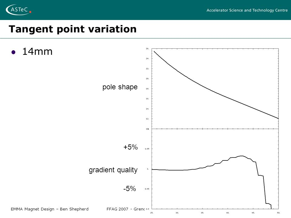 EMMA Magnet Design – Ben ShepherdFFAG 2007 - Grenoble, April 12-17 2007 Tangent point variation 14mm pole shape gradient quality +5% -5%